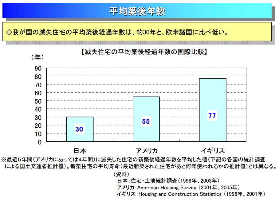 平均築後年数データ